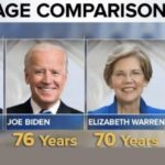 memes misc text: AGE COMPARISONS TRUMP JOE BIDEN 7 Years ELIZABETH WARREN BERNIE SANDEI  misc