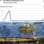 spongebob-memes spongebob text: All I Want for Christmas Is You Song by Mariah Carey Interest over time 100 75 50 25 Oct 28. 2018 wbaphometofhell Feb 10. 2019 May 26. 2019 it ubezins . sep 8. 2019  spongebob