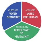 political-memes political text: 65,853,625 VOTED DEMOCRAT 62,985, 105 VOTED REPUBLICAN BETTER START TO GIVE A SHIT  political