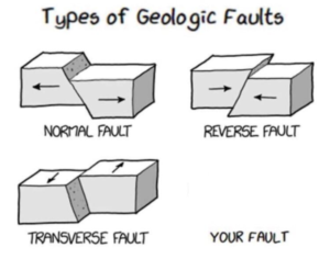 Types of Geologic Faults Opinion meme template