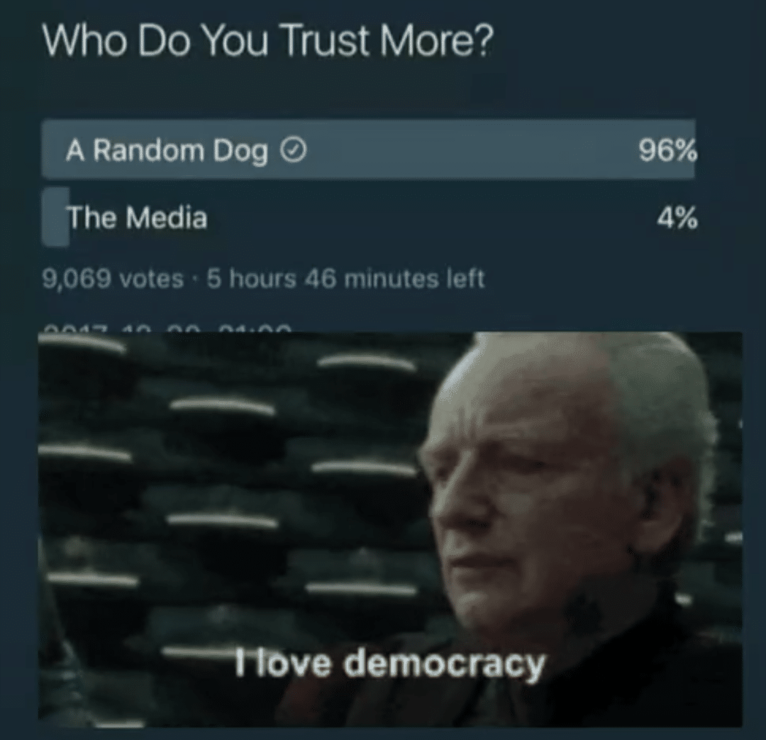Dank, Meme, Political, Prequel, I Love Democracy other memes Dank, Visit, RepostSleuthBot, Negative, Feedback, False Negative text: Who Do You Trust More? A Random Dog @ The Media 9,069 votes • 5 hours '16 minutes left -----t-tove democracy 96%