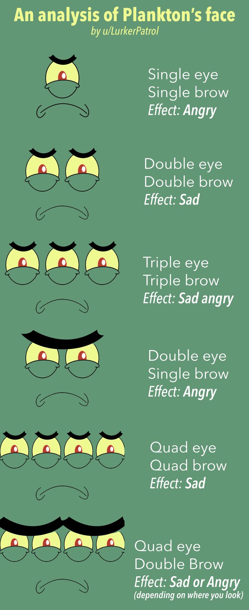 Spongebob, Sad, PhD Spongebob Memes Spongebob, Sad, PhD text: An analysis of Plankton's face by u/LurkerPatrol Single brow Effect: Angry Double brow Effect: Sad Triple brow Effect: Sad angry Double eye Single brow Effect: Angry Quad eye Quad brow Effect: Sad Quad eye Double Brow Effect: Sad or Angry (depending on where you look)