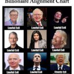 Political Memes Political, Mr, Deutsche Bank, Trump, Timothy, New York Times text: Billionaire Alignment Chart nrȊ Lawful Evil Lawful Evil Lawful Evil Lawful Evil Lawful Evil ChaoUc Evil also not actuallvabillionaire  Political, Mr, Deutsche Bank, Trump, Timothy, New York Times
